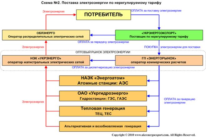 Схема поставки электроэнергии